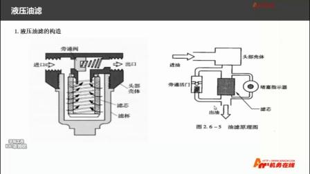 (液压系统)第五章 液压辅助原件