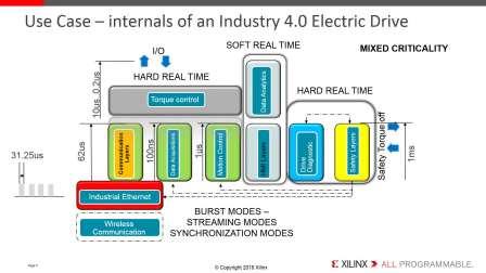 第1课:EDDP 电机控制演示平台使用方法指南