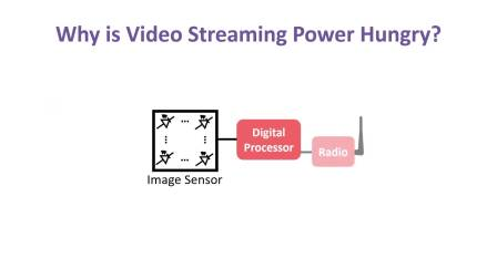 Towards Battery-Free HD Video Streaming