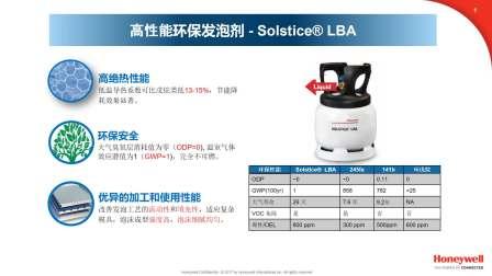高性能环保发泡剂 – Solstice® LBA