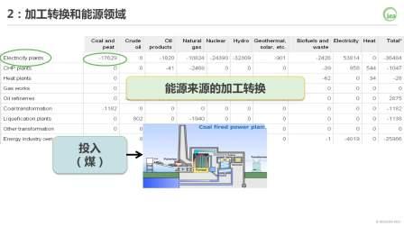 05. 能源平衡表