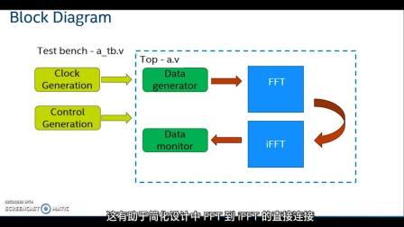 使用余弦数据实现自然输入和输出顺序的 FFT 到 iFFT 运算