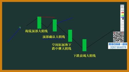 黄金分割趋势延续判定【恒指大小周期如何结合