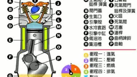 动画图解 二衝程引擎和?#30007;n程引擎的操作
