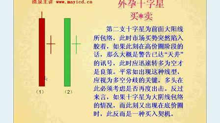 清泉江恩精确操盘体系(酒田战法)——外孕十字星