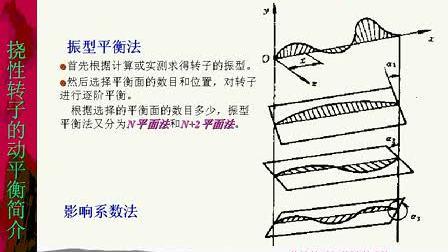 上海交大 机械原理36