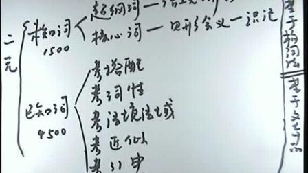 2013年英语基础班-词汇 02(李伟)