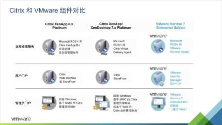 从Citrix解决方案安全切换至VMware Workspace One解决方案-王宇