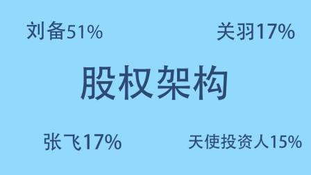 就要去创业 www.91qcy.com --不可不知的刘关张股权架构!2018.6.20