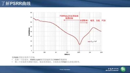 了解高性能PSRR LDO产品