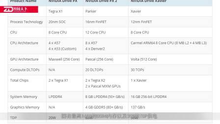 Nvidia Xavier处理器相信信息曝光 支持PCI-E4标准