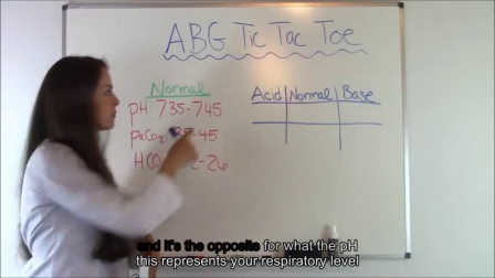ABGs Made Easy for Nurses