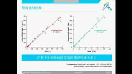 德国m2p微型生物反应器生物制药研的优势