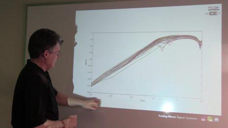 Comparing PCI Express Gen 4 Jitter to 12k-20M Jitter