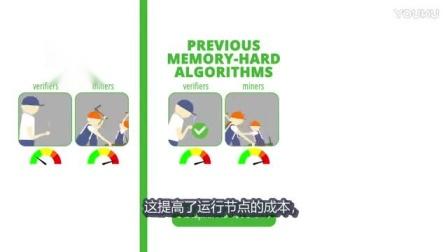 Merkle Tree Proof (MTP) Algorithm in Zcoin_标清
