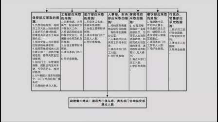 上海宝山德尔塔酒店消防演习