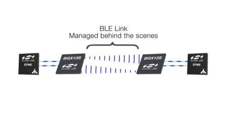 Bluetooth Xpress模块 - 无须编程轻松添加蓝牙功能