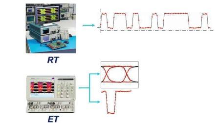 泰克针对PMA4产品的测试测量新方案