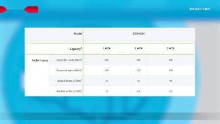 Micron正式推出5210 ION QLC固态硬盘 1.92TB容量起步!