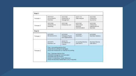 Diploma enrolment - Diploma of Business (Business)