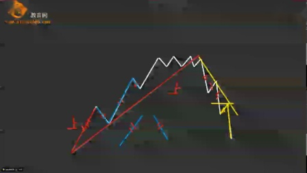 MA均线如何判断买卖点K线趋势转折信号