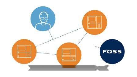 新品发出!FOSS Infratec 谷物分析仪