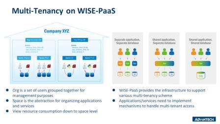 01_WISE-PaaS Introduction_20190430