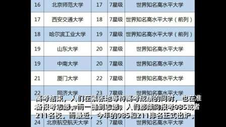 2019中国985、211工程大学排名出炉!