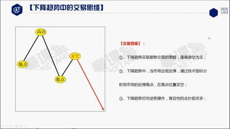 黄金分割线系列教学:黄金分割如何判断支撑压力 下跌趋势操作技巧