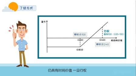 【期乐会期权微讲堂】第八讲 期权行权.mp4