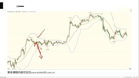 【短线交易战法】BOLL 布林线指标 布林线买卖法则 如何利用布林线跟庄买卖