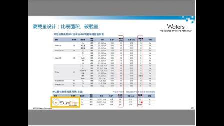 0920-HPLC分析与制备柱的选择与使用维护