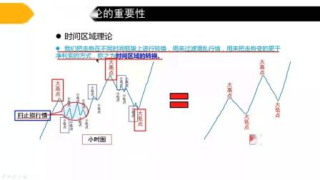 登全子学院:黄金外汇期货培训 时间区域理论的重要性.mp4