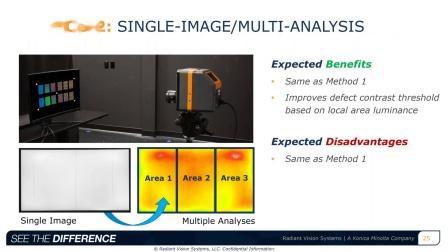 测量弯曲显示器中小缺陷的方法:评估方法和系统规格