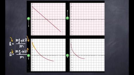 高中物理重点模型(3)以平衡状态收尾的变速运动问题