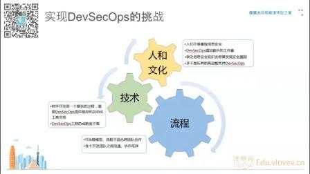 中国DevOps社区2019年线上分享第八期[DevSecOps在大型银行落地实践]