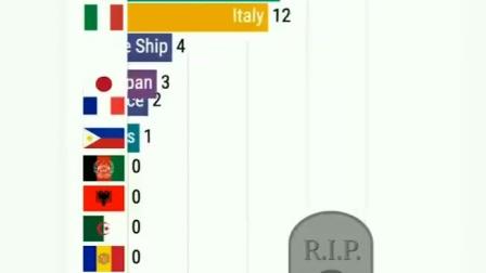 新冠疫情 海外死亡人数1月23日至3月11日