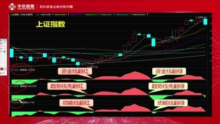 大连华讯投资股份有限公司:涨跌天机介绍