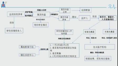 2020.3.18学校新冠肺炎疫情防控知识、近视防控知识培训.mp4