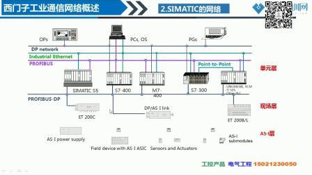 西门子S7-1500工业通信网络概述