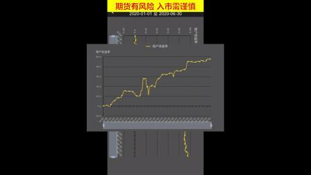 期货顾比许彬顾比趋势系统期货交易分析报告 期权外汇黄金白银股票原油比特币区块链股指期货