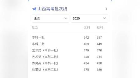 2020年各省市录取分数线公布(7月25日更新)