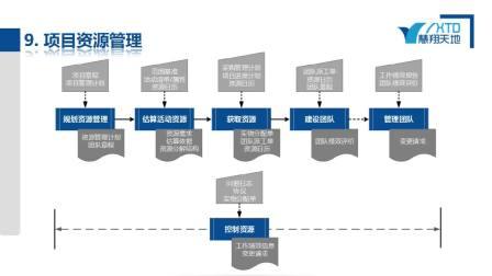 PMP项目管理培训知识架构讲解