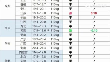 【明日猪价】8月25日!全国最新猪价!