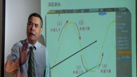 久成开关电源工程师培训公开课2