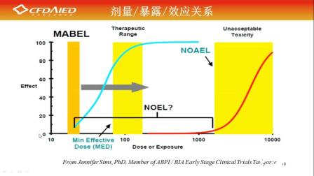 Ⅰ期临床试验方案设计及实施(一)1