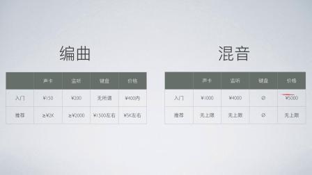 【编曲混音入门教程】2.学习编曲还是混音,如何选择?