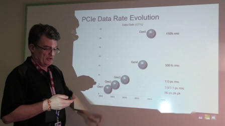 PCI Express Gen 1 to Gen 4/Gen 5 Clock Specification Evolution