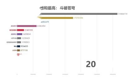 0001.哔哩哔哩-国内最热网络小说是?看完这份排