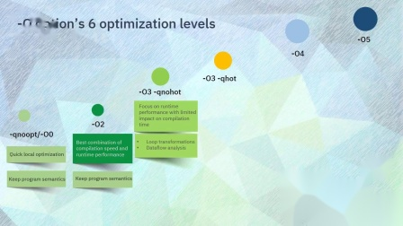 Roadmap to optimize your applications with IBM XL compilers